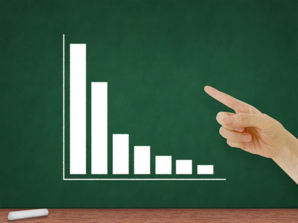 業況悪化を表すグラフ